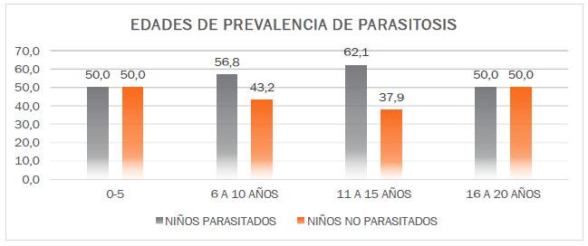 parasitosis en jipijapa